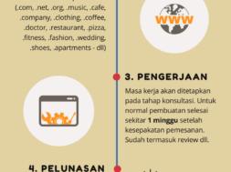 Jasa SEO di Malang